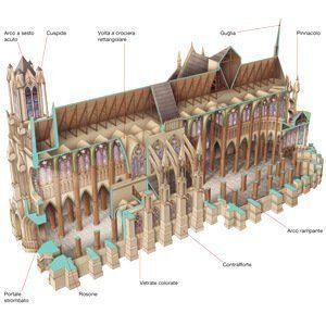 Ricostruzione storiche
